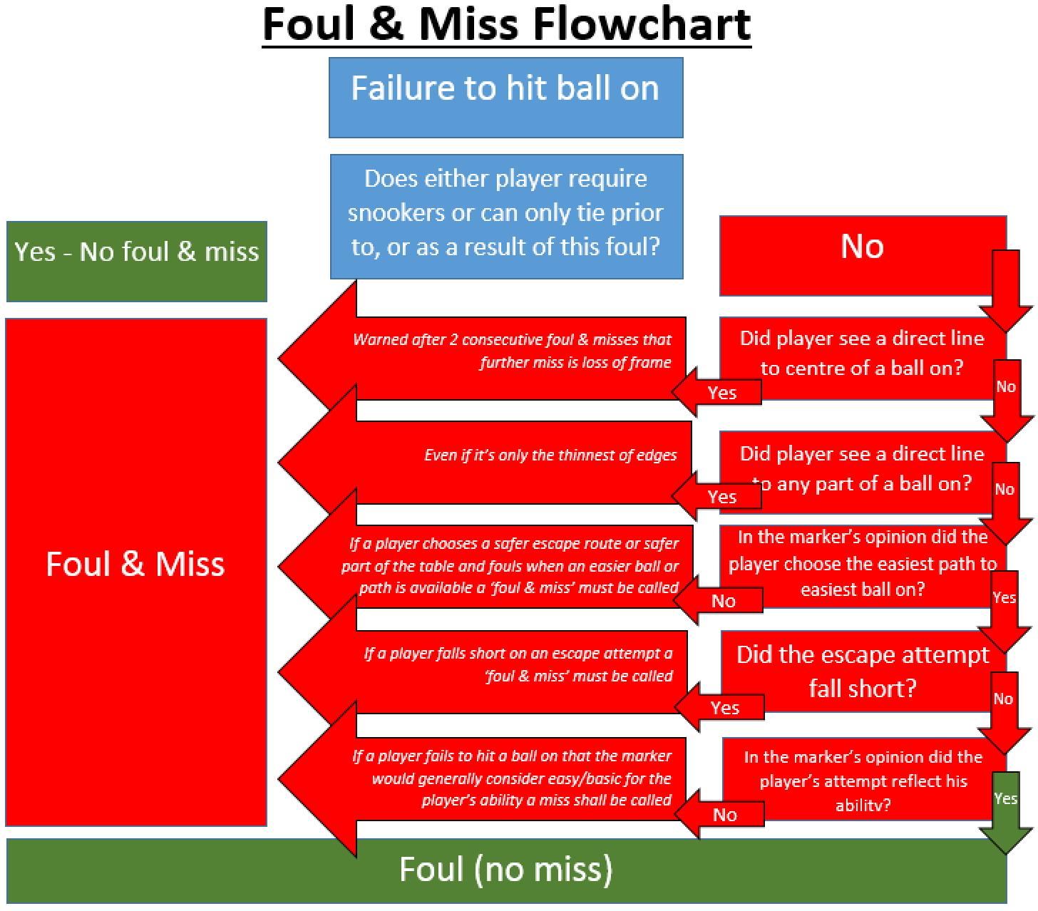 Foul & Miss Flowchart